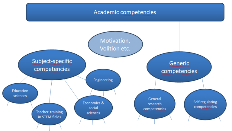 Academic Competencies