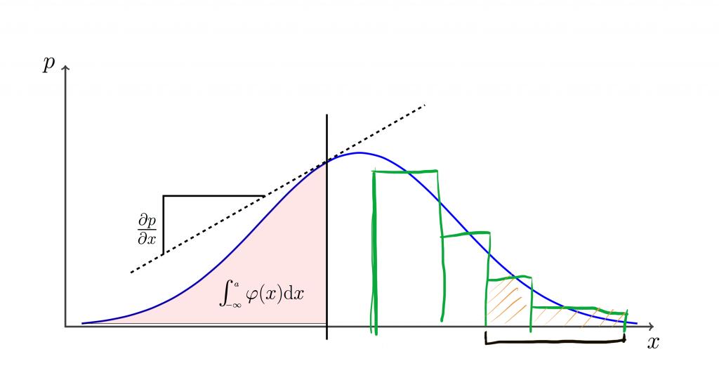 Research group Mathematical Statistics