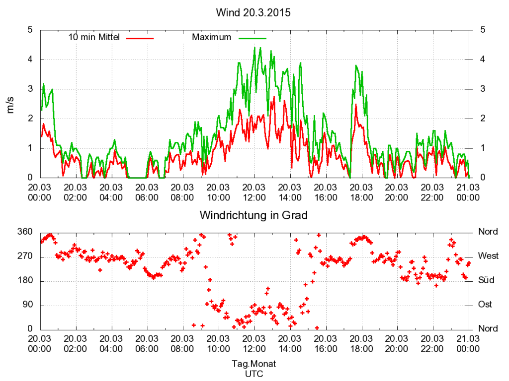 sofi_wetterstation_Wind150320