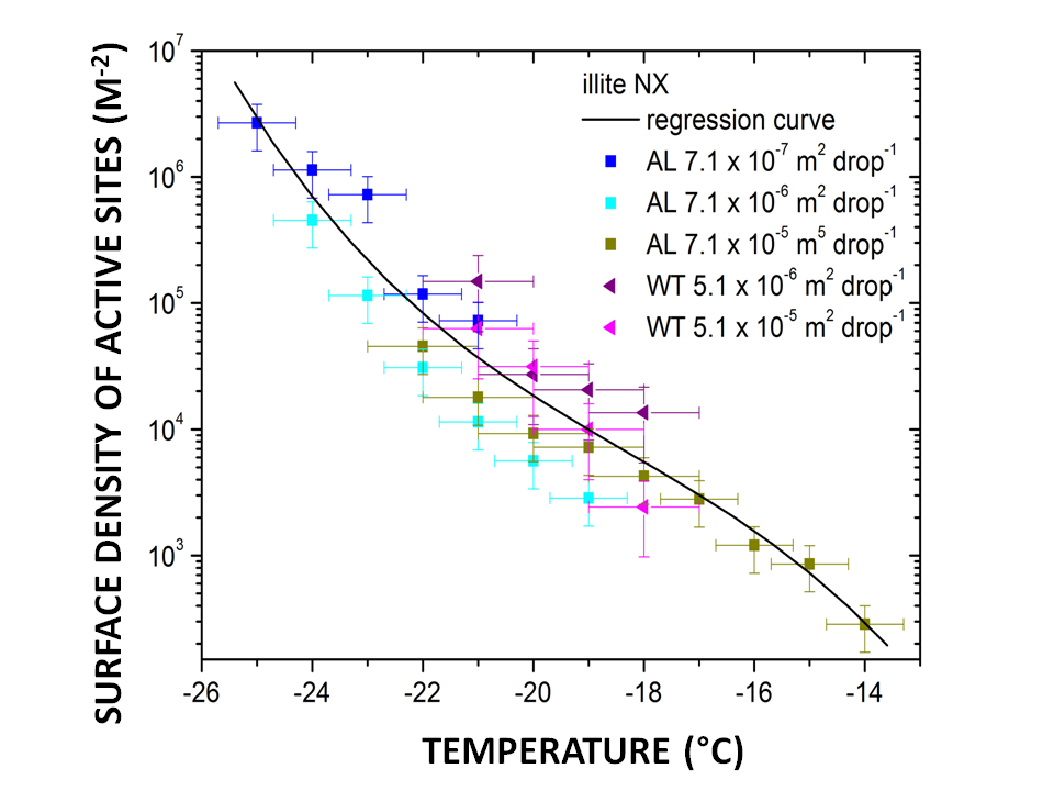 Surface densities of active sites as function of temperature determined from wind tunnel (WT) and acoustic levitator (AL) measurements for various particle surface areas per drop.