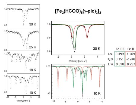 Moessbauer spectra of [Fe2IIIFe2II(HCOO)5(γ-pic)3] without external magnetic field above and below the ordering temperature.