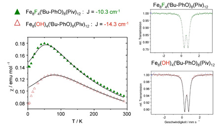 Magnetic susceptibility and Mössbauer spectra of [Fe8F4(I-PhO)4(piv)12] and [Fe8(OH)4(I-PhO)4(piv)12].
