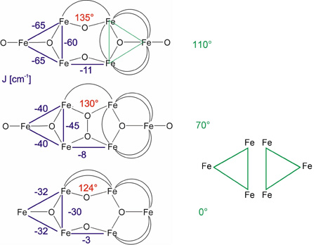 The same spin topologies: Magneto-structural correlation.