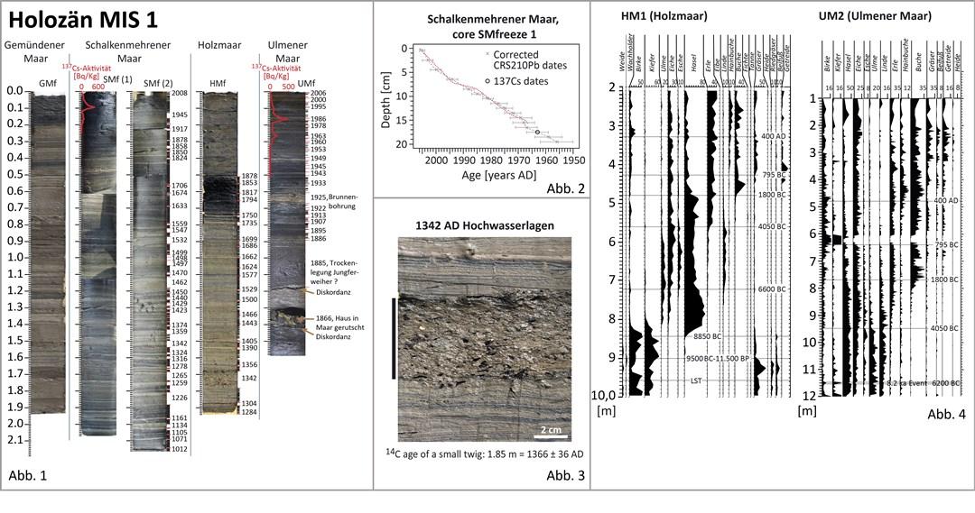 Stratigraphische Datisierung