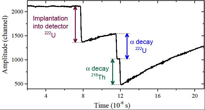 Last known magic neutron number weakens in heavy elements