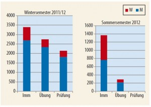 kfp_statistik_2012